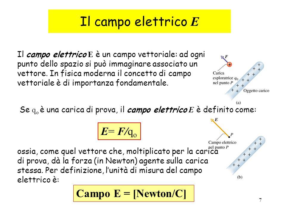 Il campo elettrico E E= F/qo Campo E = [Newton/C]